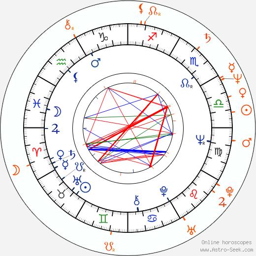 Horoscope Matching, Love compatibility: Harvey Keitel and Lorraine Bracco