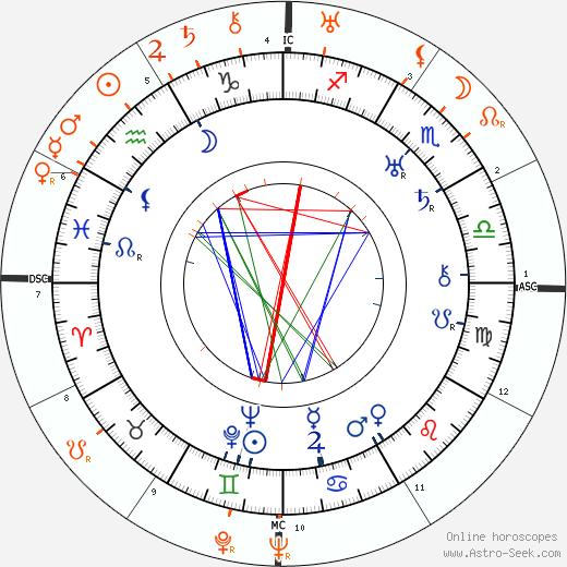 Horoscope Matching, Love compatibility: Hattie McDaniel and Tallulah Bankhead