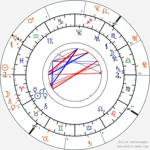Horoscope Matching, Love compatibility: Hayden Christensen and Eva Longoria