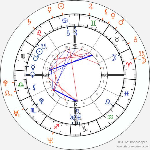 Horoscope Matching, Love compatibility: Hayden Panettiere and Milo Ventimiglia
