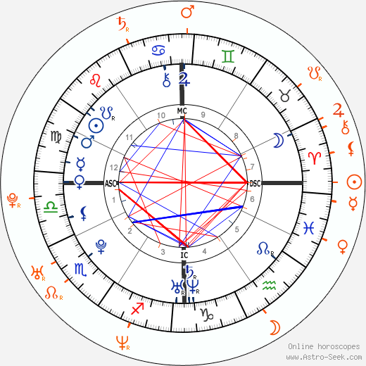 Horoscope Matching, Love compatibility: Hayden Panettiere and Wladimir Klitschko