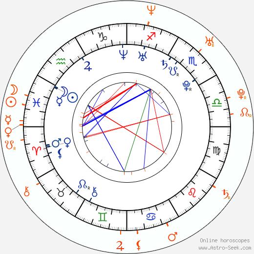 Horoscope Matching, Love compatibility: Haylie Duff and Nick Zano