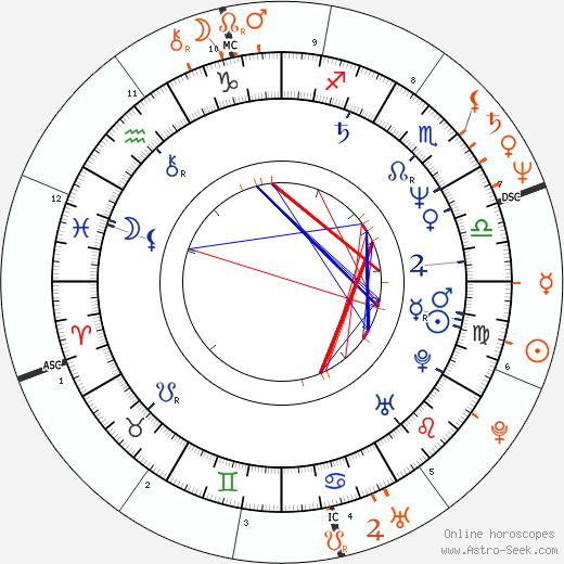 Horoscope Matching, Love compatibility: Heather Thomas and Corbin Bernsen