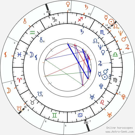 Horoscope Matching, Love compatibility: Heather Thomas and Jon-Erik Hexum