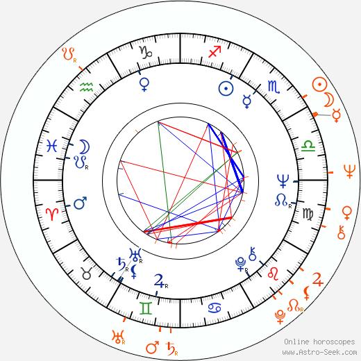 Horoscope Matching, Love compatibility: Helga Matulová and Július Matula