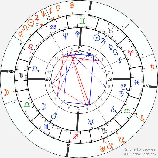 Horoscope Matching, Love compatibility: Henry Fonda and Barbara Stanwyck