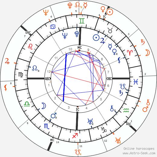 Horoscope Matching, Love compatibility: Henry Fonda and Margaret Sullavan