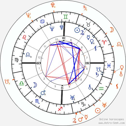 Horoscope Matching, Love compatibility: Henry Fonda and Patricia Farr
