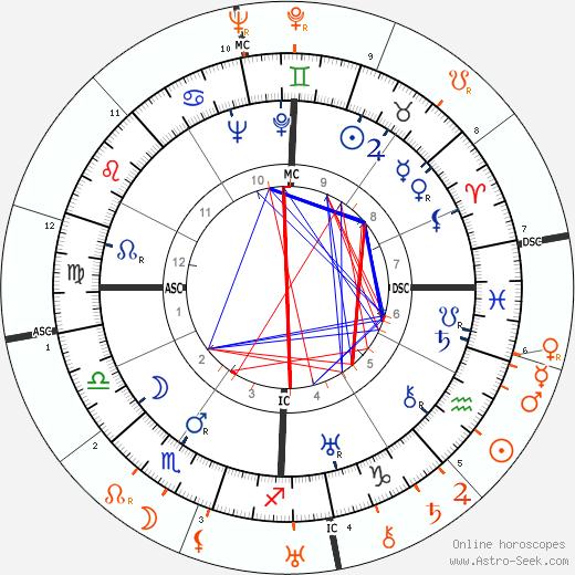 Horoscope Matching, Love compatibility: Henry Fonda and Tallulah Bankhead
