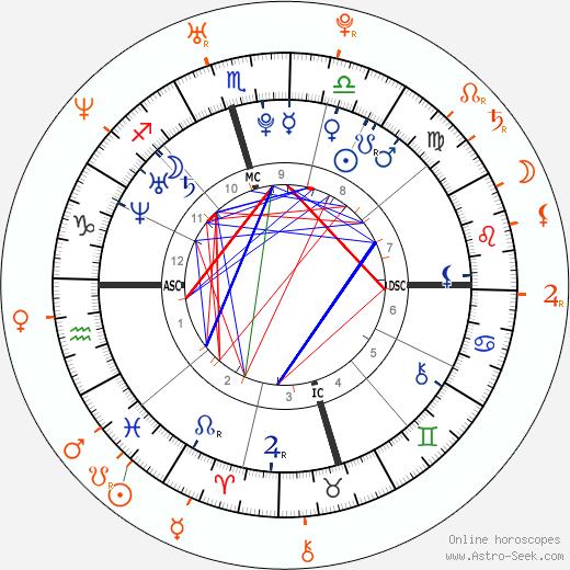 Horoscope Matching, Love compatibility: Hilary Duff and Joel Madden