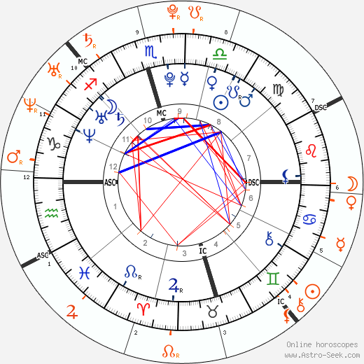 Horoscope Matching, Love compatibility: Hilary Duff and Shia LaBeouf