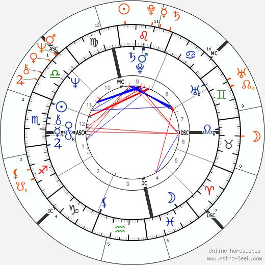 Horoscope Matching, Love compatibility: Hillary Clinton and Bill Clinton