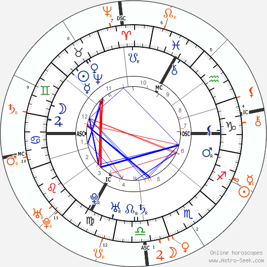 Horoscope Matching, Love compatibility: Holy Roman Empress Maria Therese and Francis I, Holy Roman Emperor
