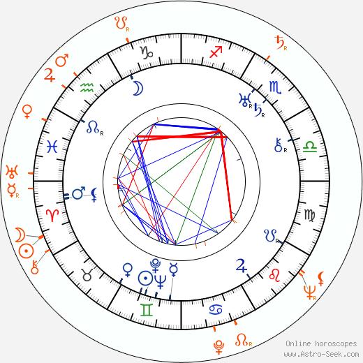 Horoscope Matching, Love compatibility: Howard Hawks and Elizabeth Threatt