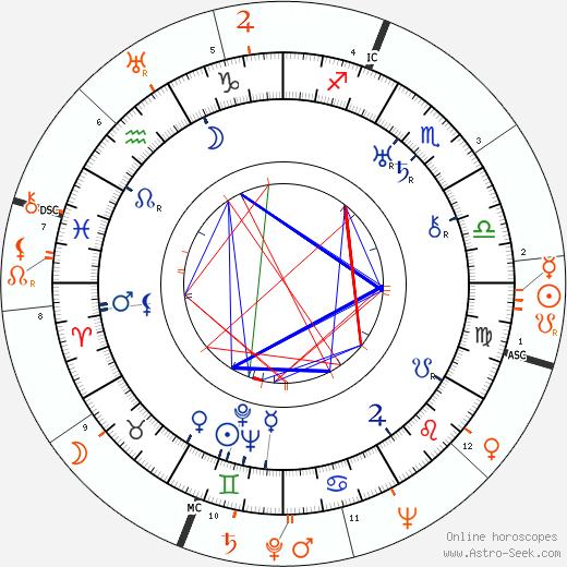 Horoscope Matching, Love compatibility: Howard Hawks and Frances Farmer