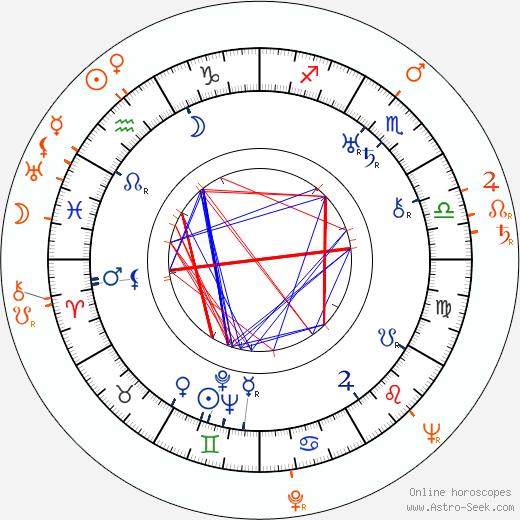 Horoscope Matching, Love compatibility: Howard Hawks and Joanne Dru