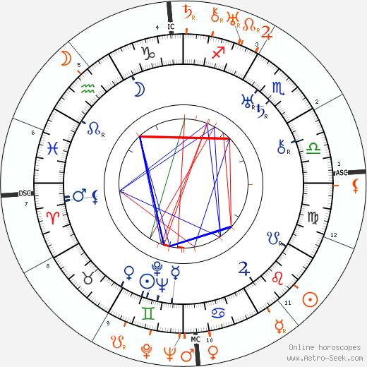 Horoscope Matching, Love compatibility: Howard Hawks and Norma Shearer