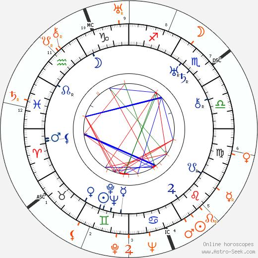 Horoscope Matching, Love compatibility: Howard Hawks and Thelma Todd