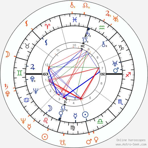Horoscope Matching, Love compatibility: Howard Hughes and Andrea Leeds