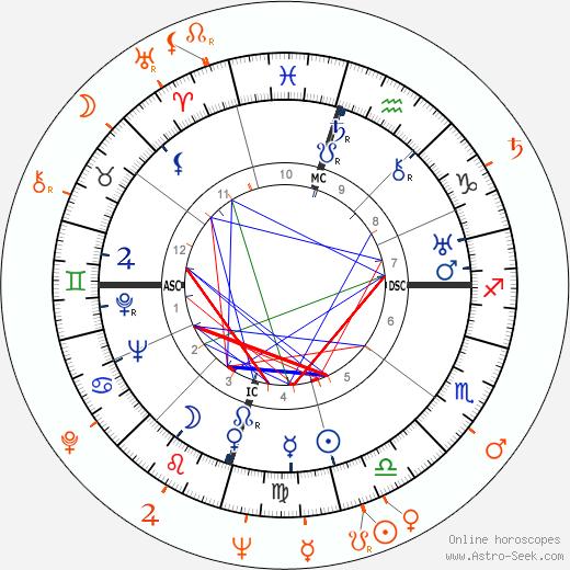 Horoscope Matching, Love compatibility: Howard Hughes and Anita Ekberg