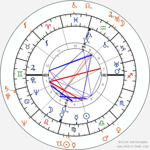 Horoscope Matching, Love compatibility: Howard Hughes and Arleen Whelan