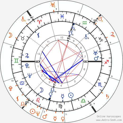 Horoscope Matching, Love compatibility: Howard Hughes and Arlene Dahl