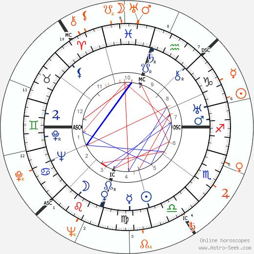 Horoscope Matching, Love compatibility: Howard Hughes and Ava Gardner