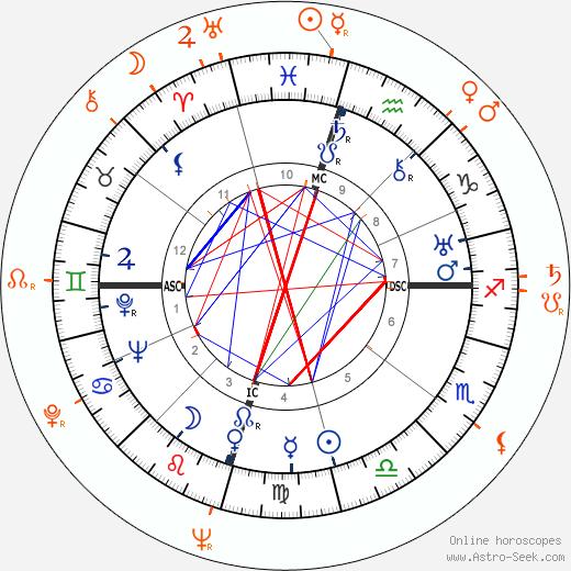 Horoscope Matching, Love compatibility: Howard Hughes and Barbara Lawrence