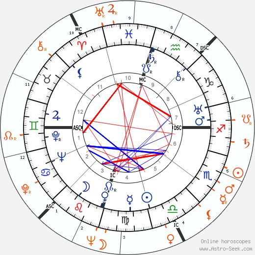 Horoscope Matching, Love compatibility: Howard Hughes and Barbara Payton