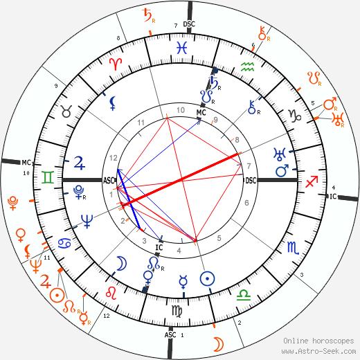 Horoscope Matching, Love compatibility: Howard Hughes and Barbara Stanwyck