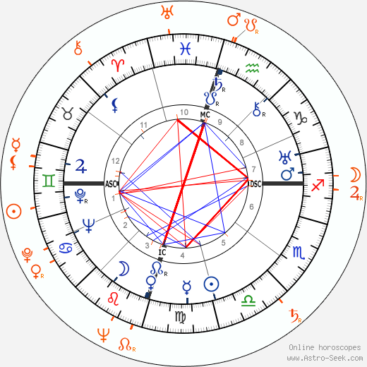Horoscope Matching, Love compatibility: Howard Hughes and Faith Domergue