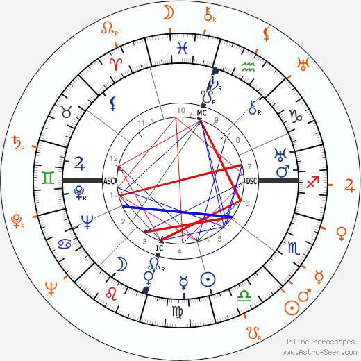 Horoscope Matching, Love compatibility: Howard Hughes and Frances Drake