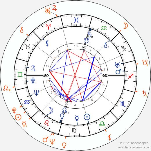 Horoscope Matching, Love compatibility: Howard Hughes and Gloria Pall