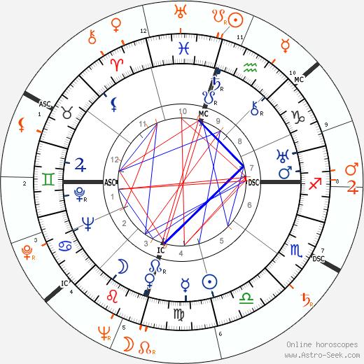 Horoscope Matching, Love compatibility: Howard Hughes and Gloria Vanderbilt