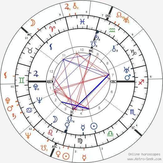 Horoscope Matching, Love compatibility: Howard Hughes and Ingrid Bergman