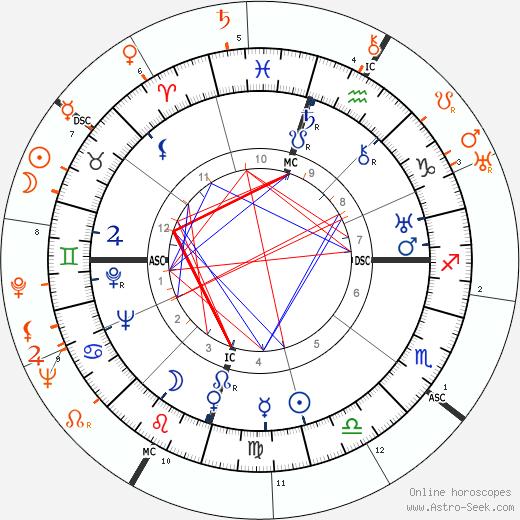 Horoscope Matching, Love compatibility: Howard Hughes and Katharine Hepburn