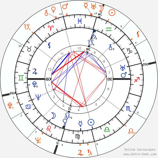 Horoscope Matching, Love compatibility: Howard Hughes and Lana Turner