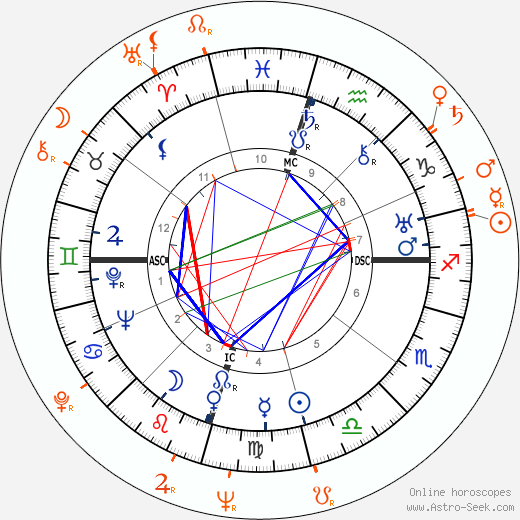 Horoscope Matching, Love compatibility: Howard Hughes and Mala Powers