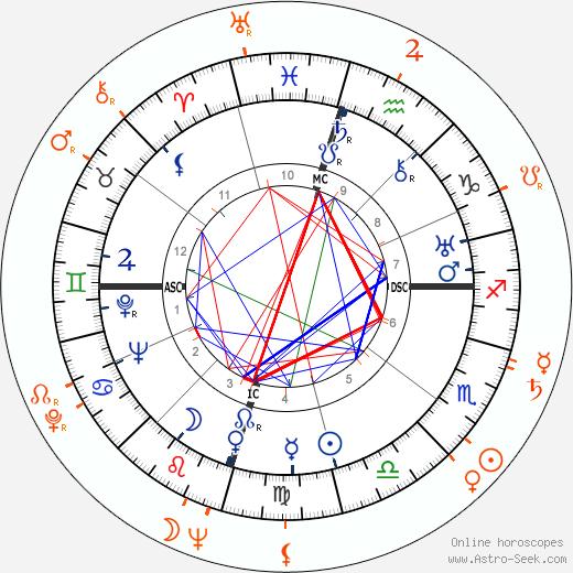 Horoscope Matching, Love compatibility: Howard Hughes and Margaret Sheridan