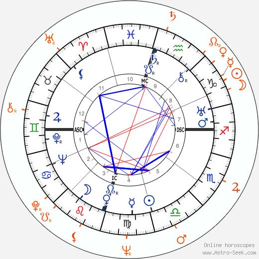 Horoscope Matching, Love compatibility: Howard Hughes and Marla English