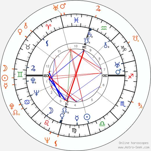 Horoscope Matching, Love compatibility: Howard Hughes and Mona Freeman
