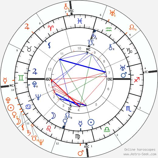 Horoscope Matching, Love compatibility: Howard Hughes and Olivia de Havilland