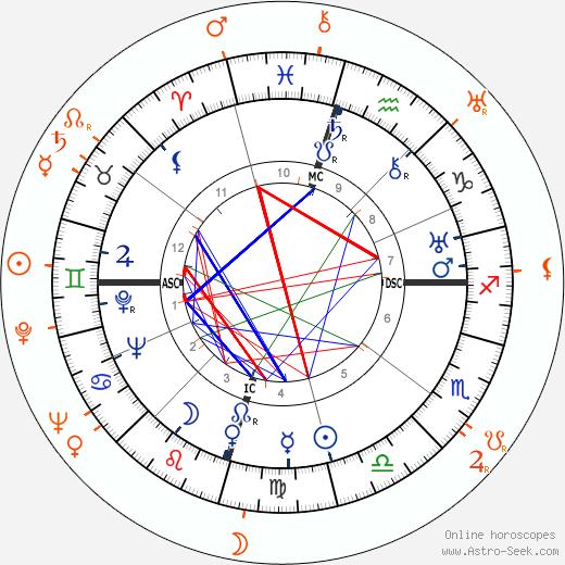 Horoscope Matching, Love compatibility: Howard Hughes and Paulette Goddard