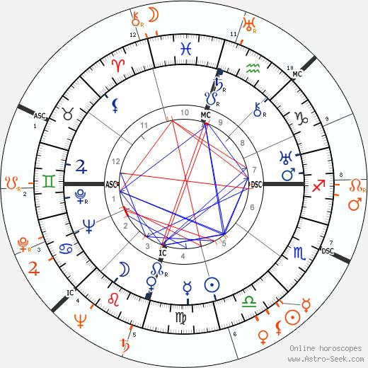 Horoscope Matching, Love compatibility: Howard Hughes and Rita Hayworth