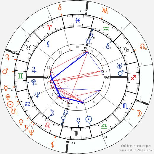 Horoscope Matching, Love compatibility: Howard Hughes and Susan Hayward