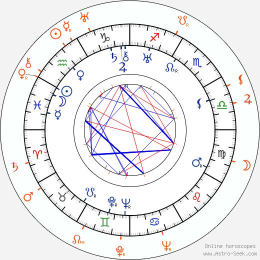 Horoscope Matching, Love compatibility: Hugo Haas and Adina Mandlová