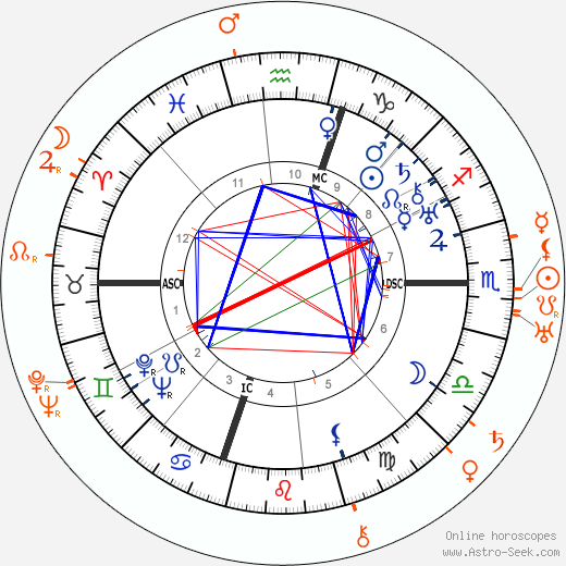 Horoscope Matching, Love compatibility: Humphrey Bogart and Alice Brady