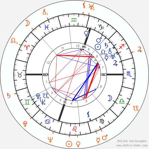 Horoscope Matching, Love compatibility: Humphrey Bogart and Ann Dvorak