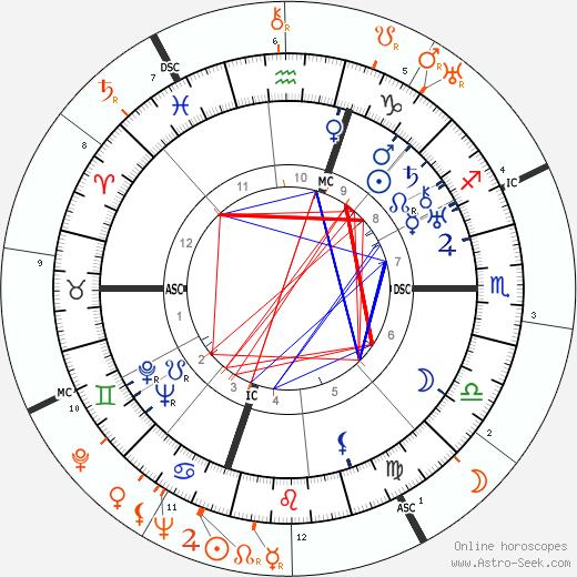 Horoscope Matching, Love compatibility: Humphrey Bogart and Barbara Stanwyck