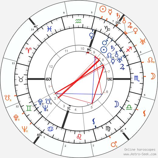 Horoscope Matching, Love compatibility: Humphrey Bogart and Bebe Daniels